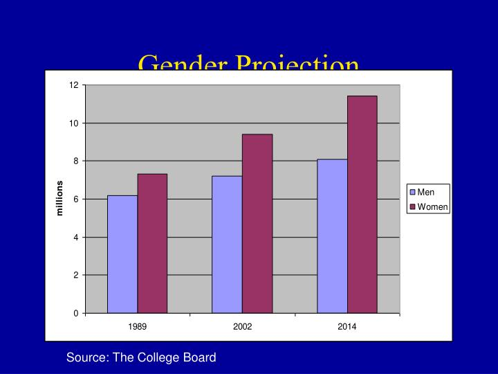 Gender Projection