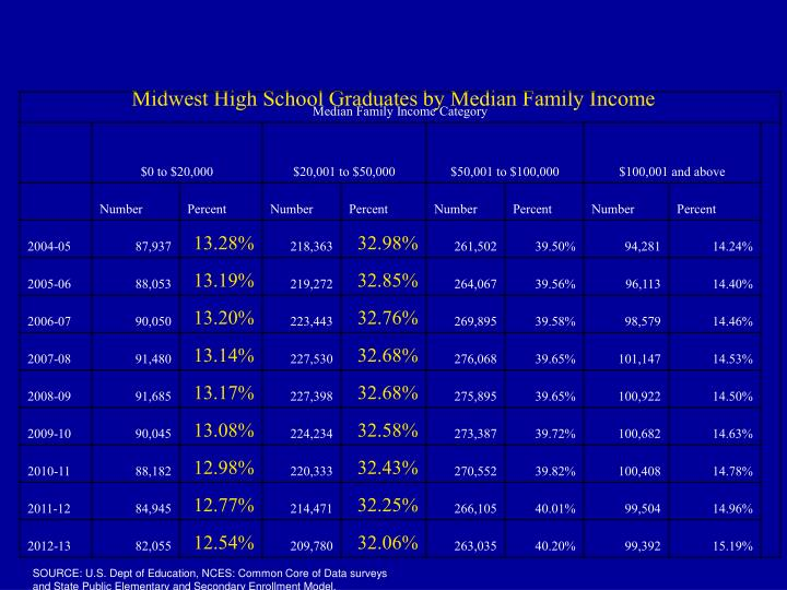Midwest High School Graduates by Median Family Income