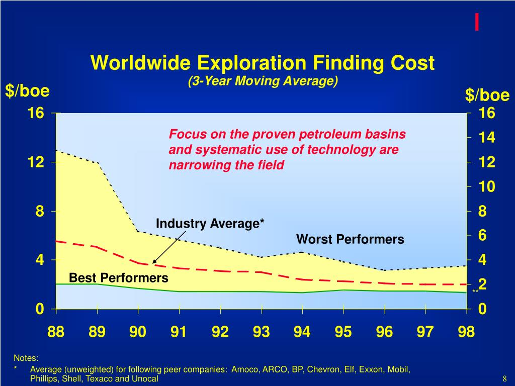 Worldwide Exploration Finding Cost