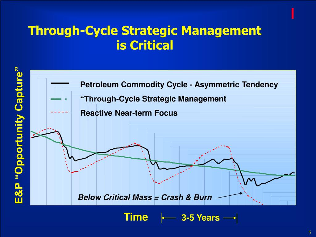 Through-Cycle Strategic Management is Critical
