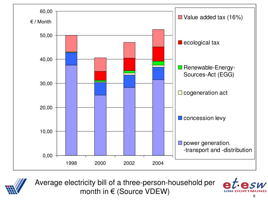 Average electricity bill of a three-person-household per month in € (Source VDEW)