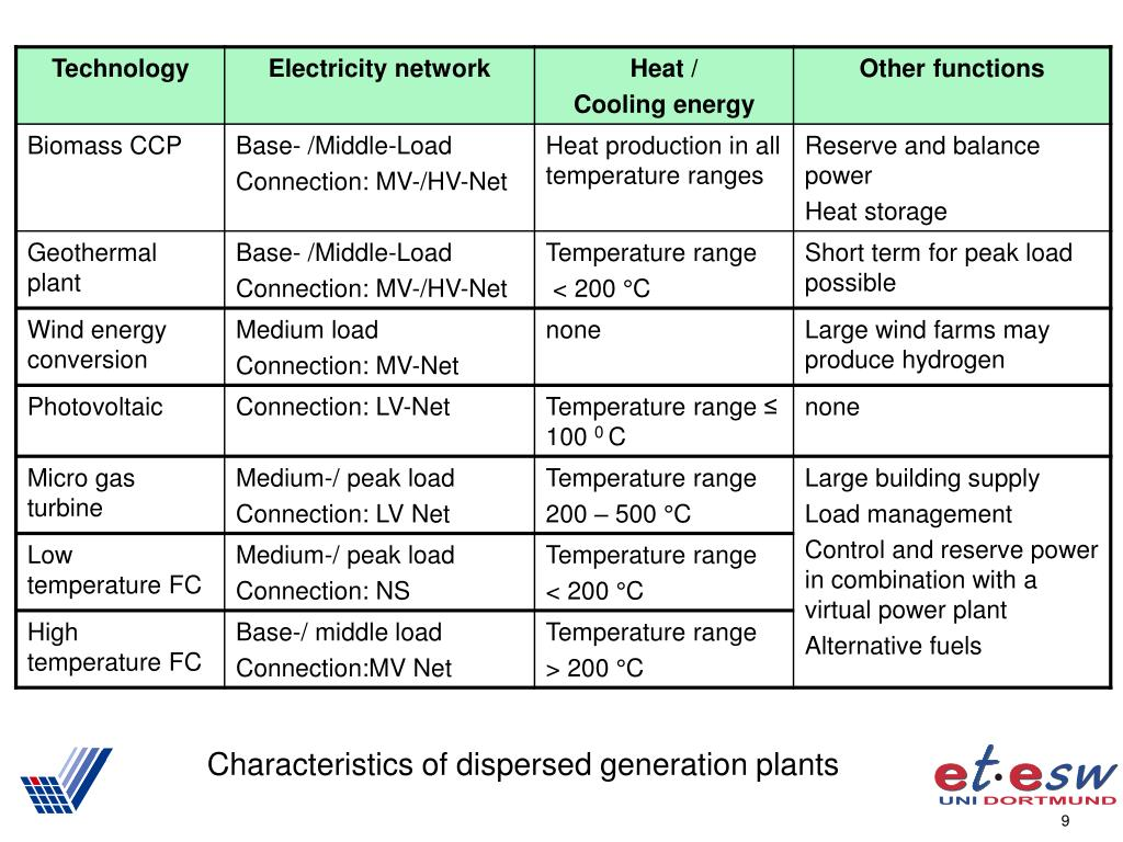 Characteristics of dispersed generation plants