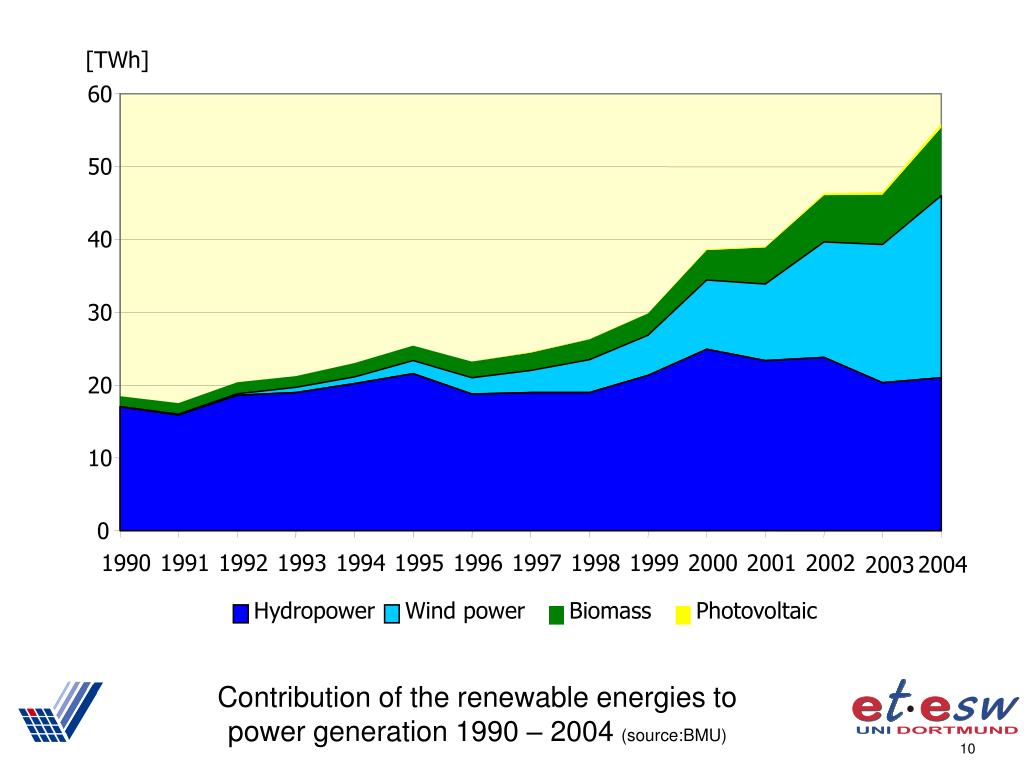 Contribution of the renewable energies to