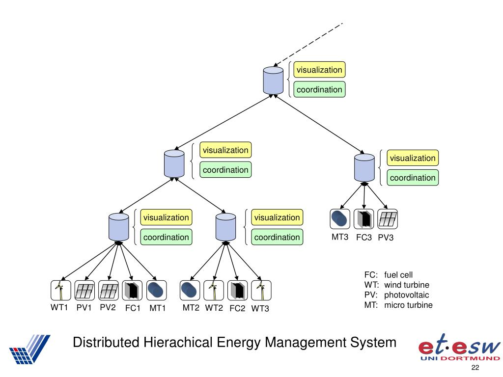 Distributed Hierachical Energy Management System