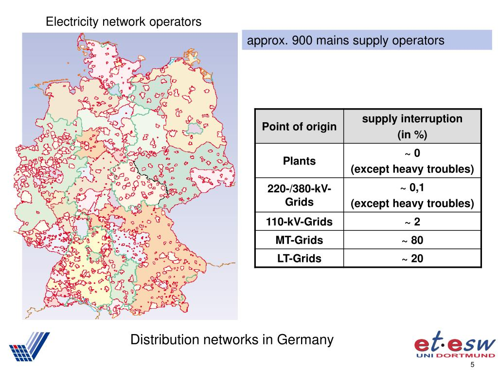 Distribution networks in Germany