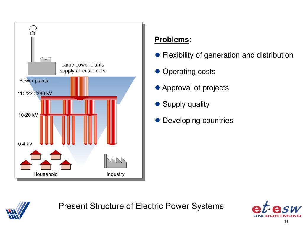 Present Structure of Electric Power Systems