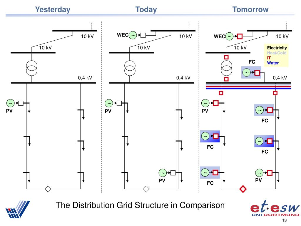 The Distribution Grid Structure in Comparison