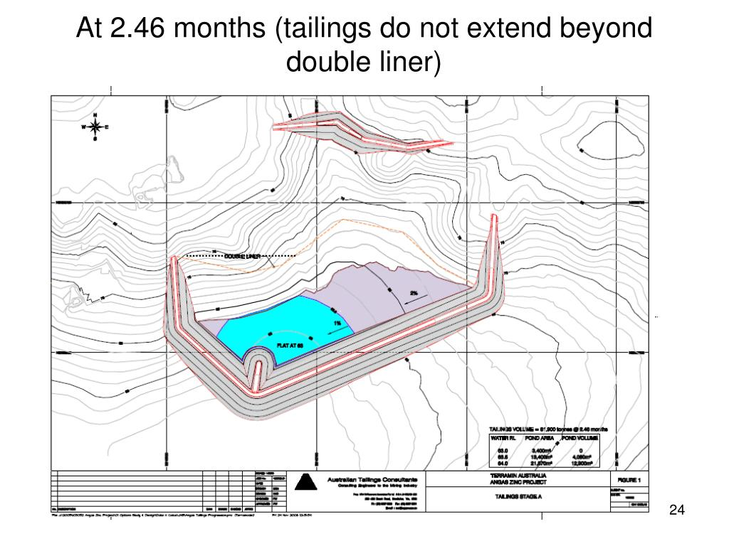 At 2.46 months (tailings do not extend beyond double liner)
