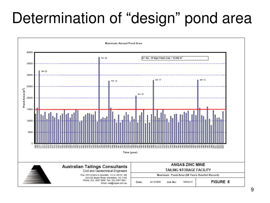 """Determination of """"design"""" pond area"""
