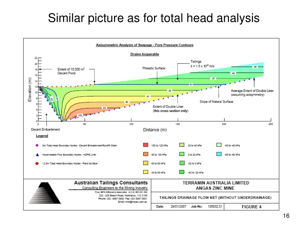 Similar picture as for total head analysis
