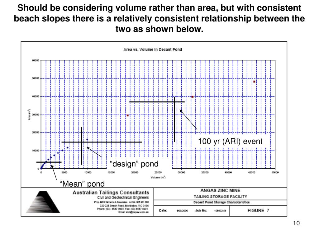 Should be considering volume rather than area, but with consistent beach slopes there is a relatively consistent relationship between the two as shown below.