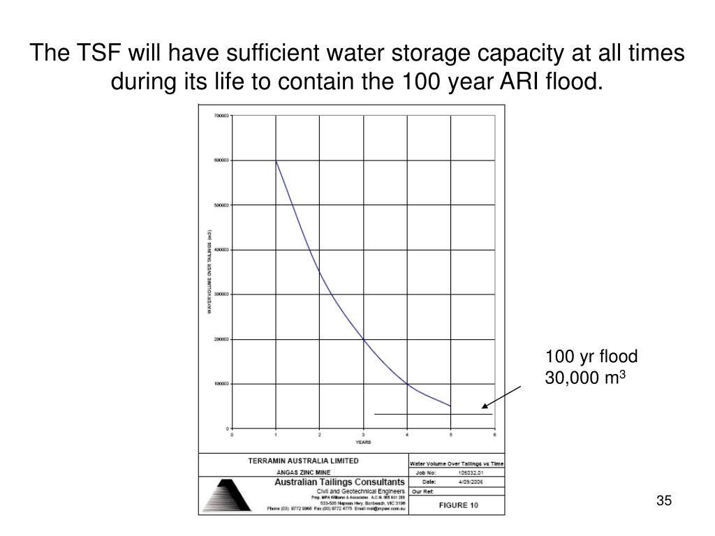The TSF will have sufficient water storage capacity at all times during its life to contain the 100 year ARI flood.