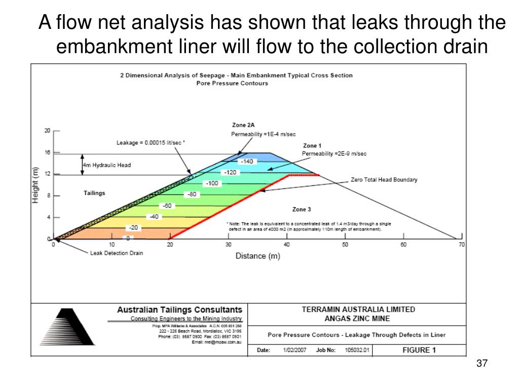 A flow net analysis has shown that leaks through the embankment liner will flow to the collection drain