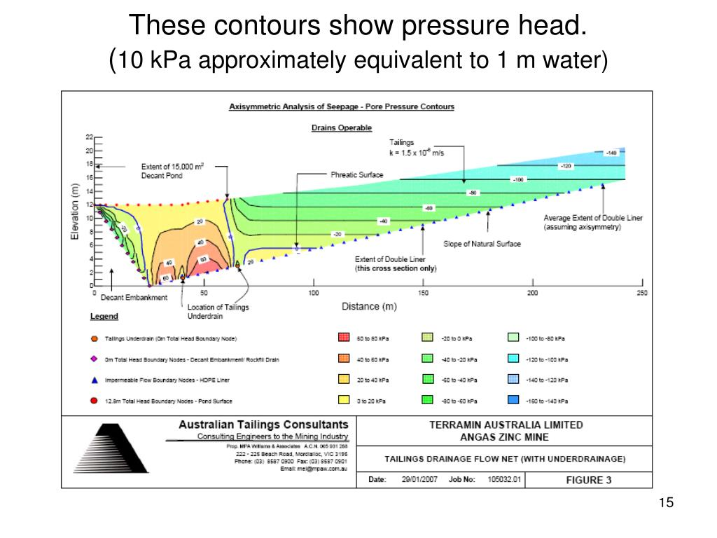 These contours show pressure head.