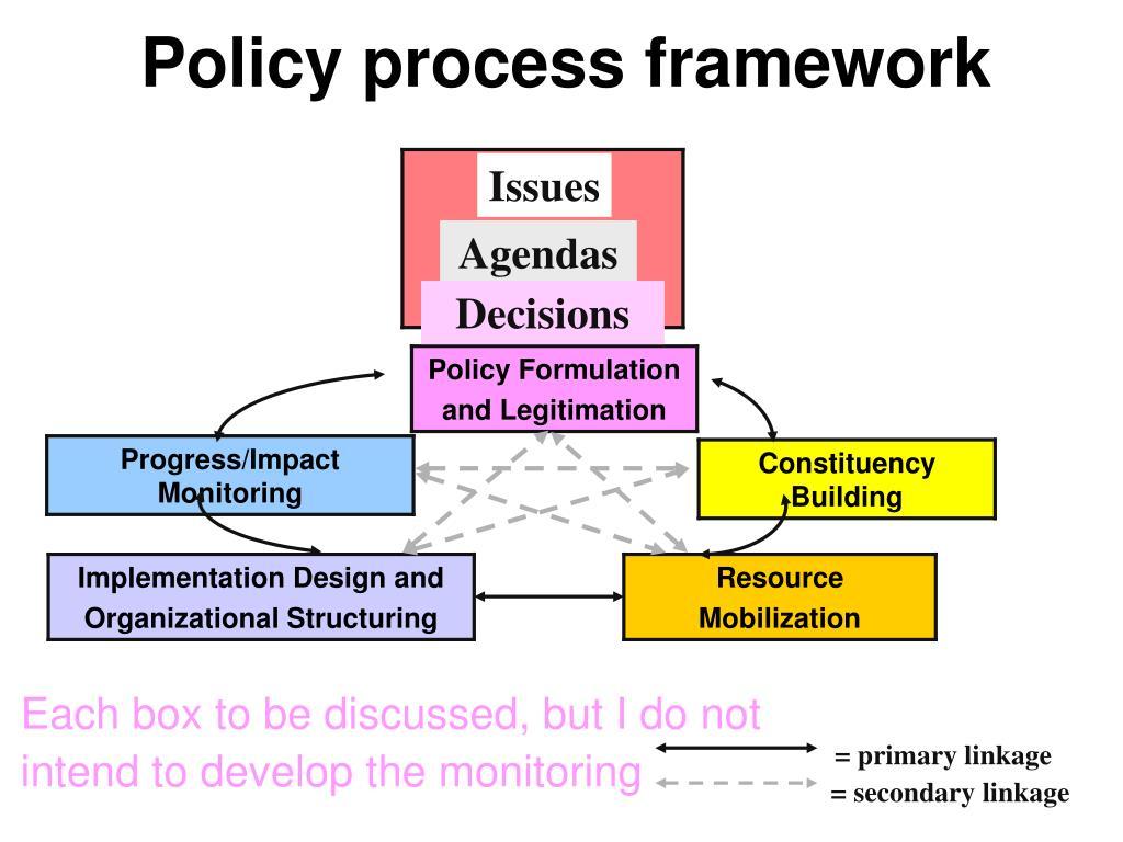 Policy process framework