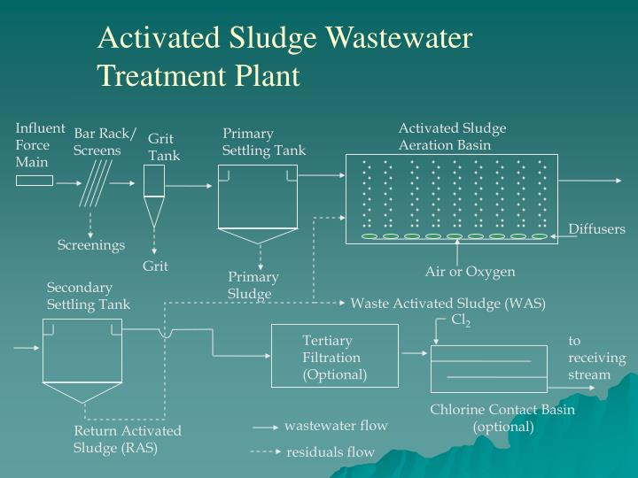 Activated Sludge Wastewater