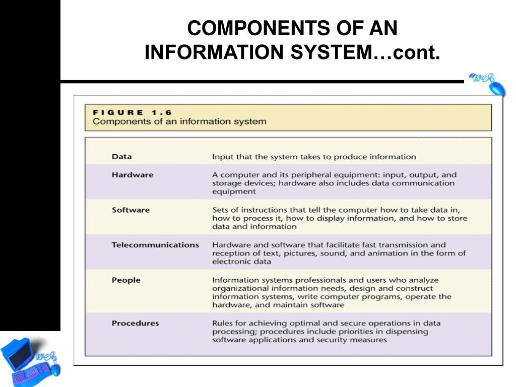 COMPONENTS OF AN
