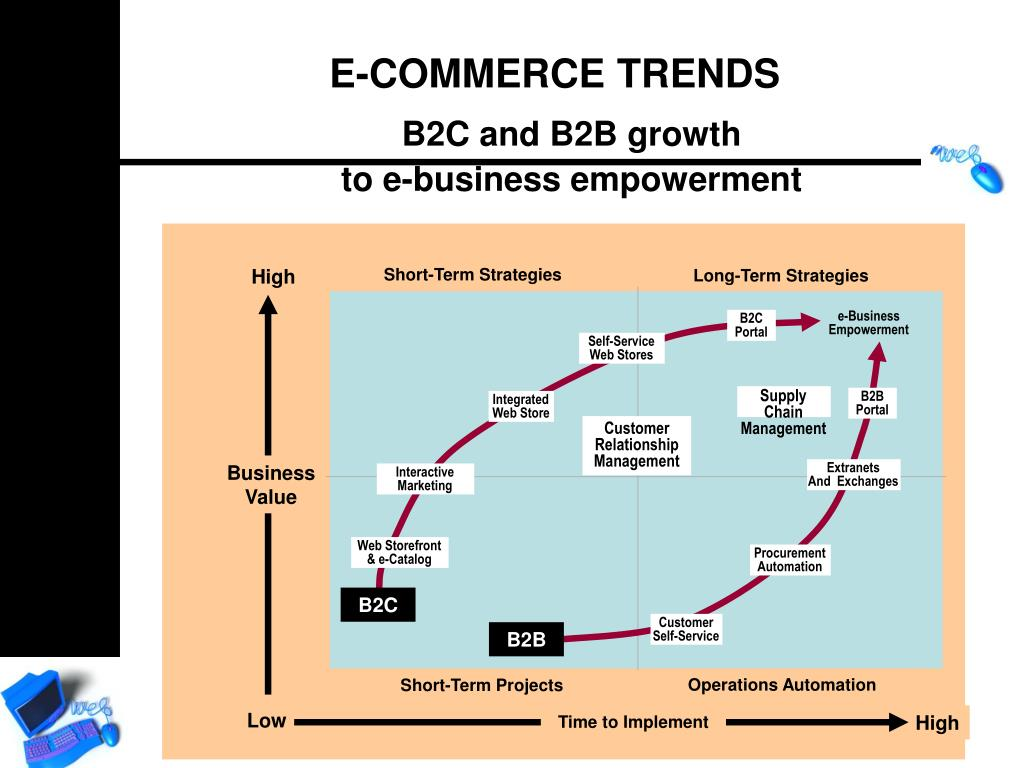 B2C and B2B growth