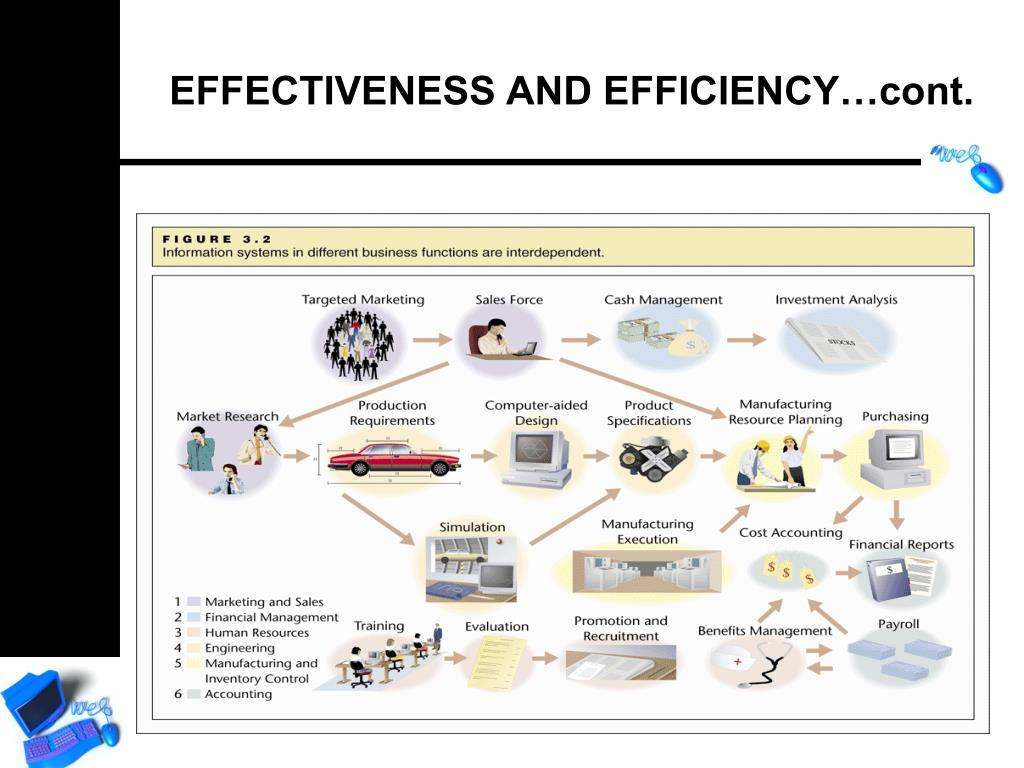 EFFECTIVENESS AND EFFICIENCY…cont.