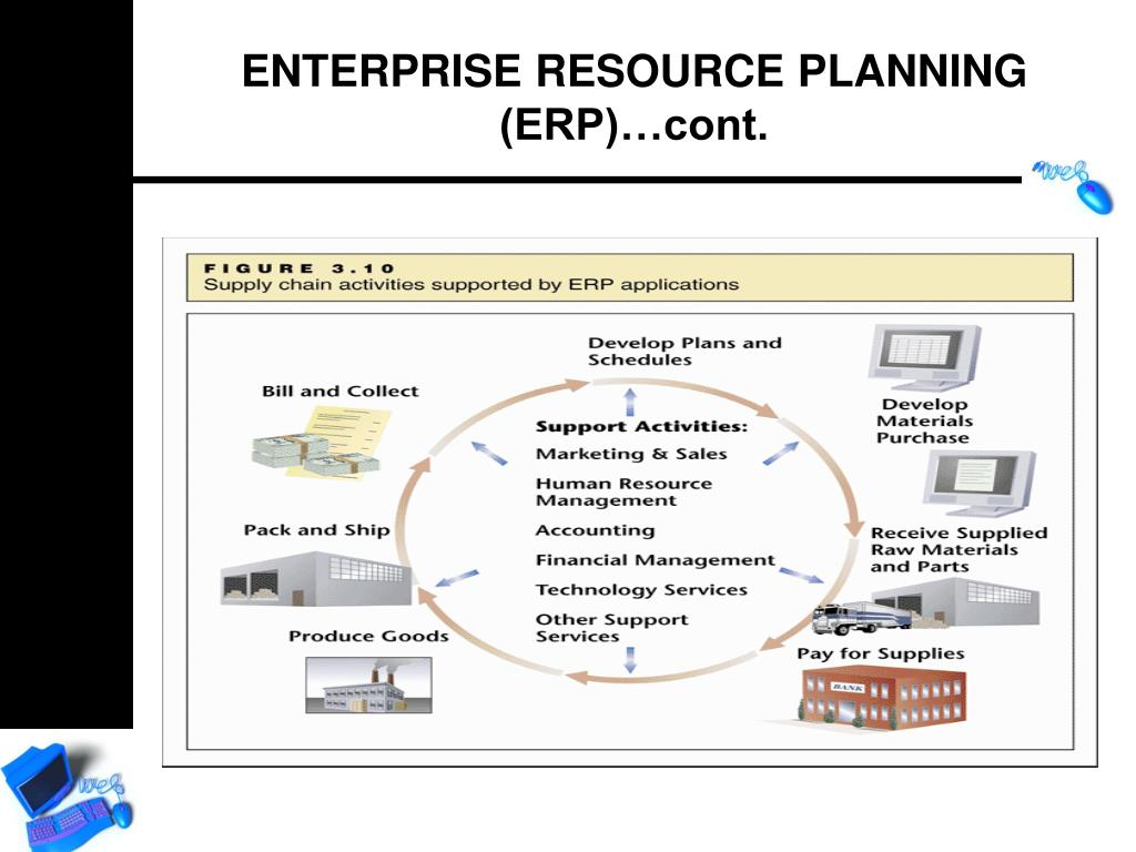 ENTERPRISE RESOURCE PLANNING (ERP)…cont.