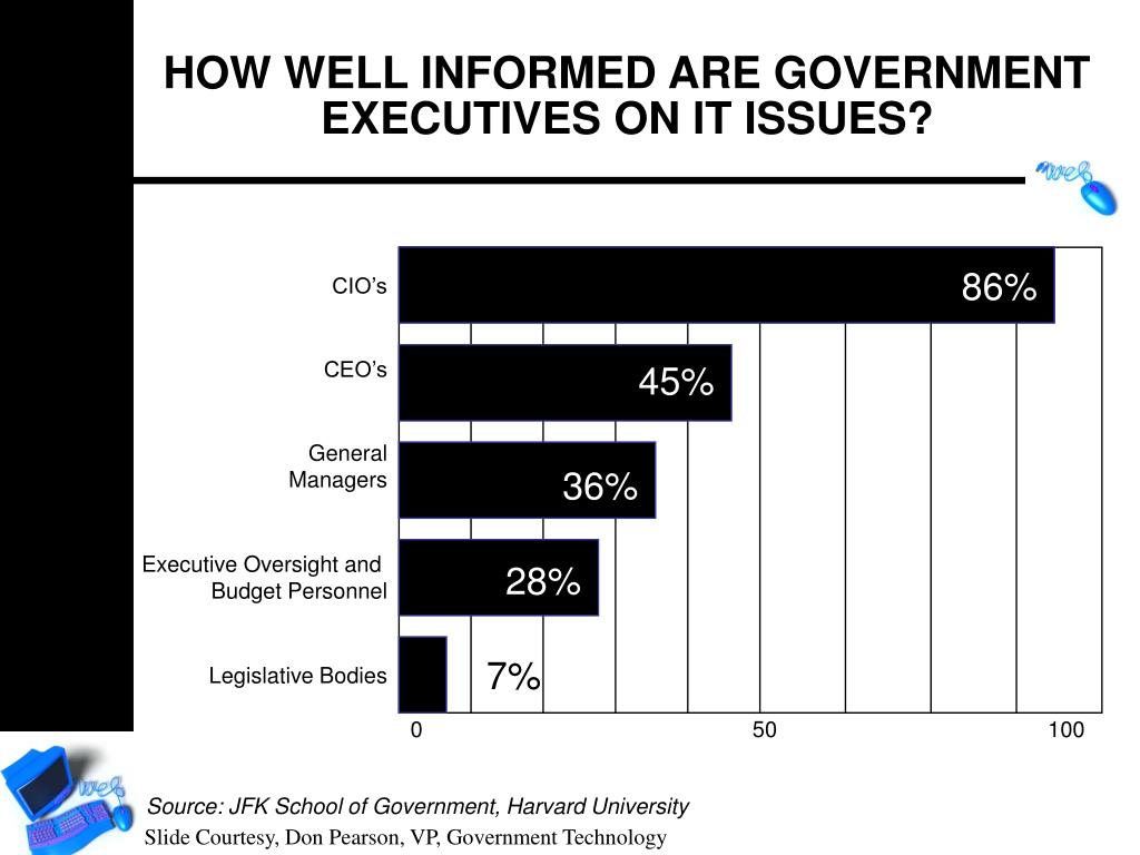 HOW WELL INFORMED ARE GOVERNMENT EXECUTIVES ON IT ISSUES?
