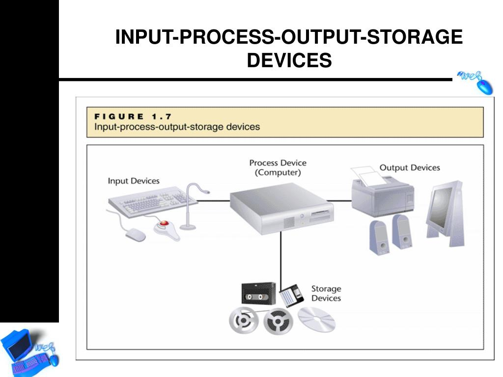 INPUT-PROCESS-OUTPUT-STORAGE DEVICES