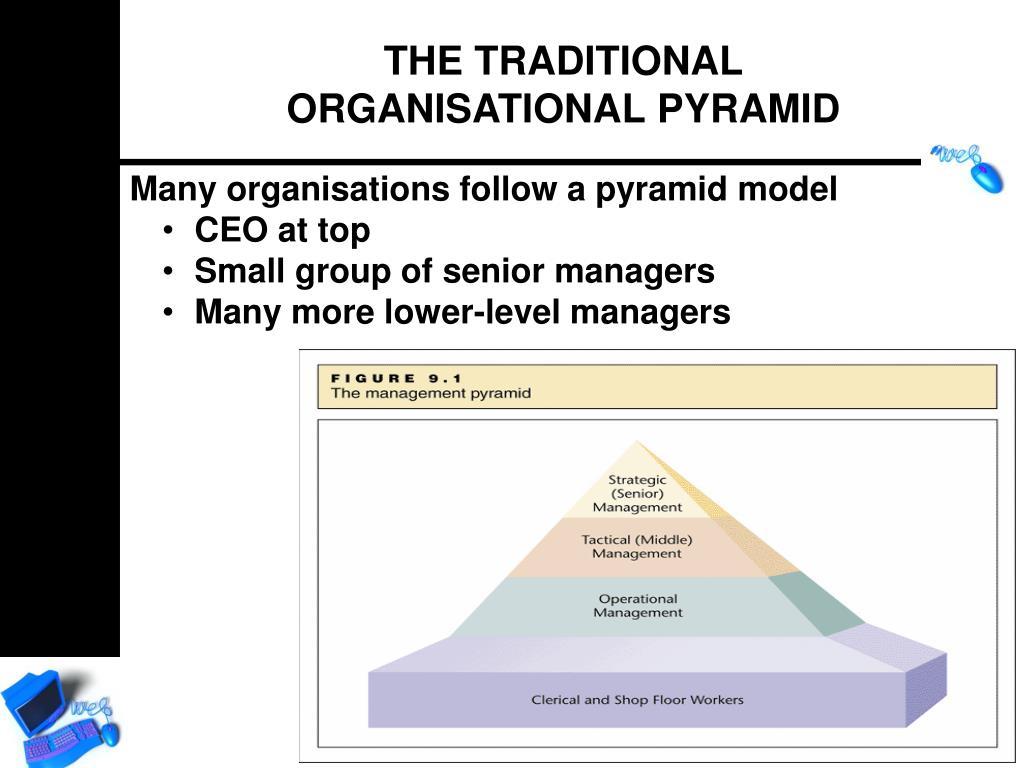 Many organisations follow a pyramid model