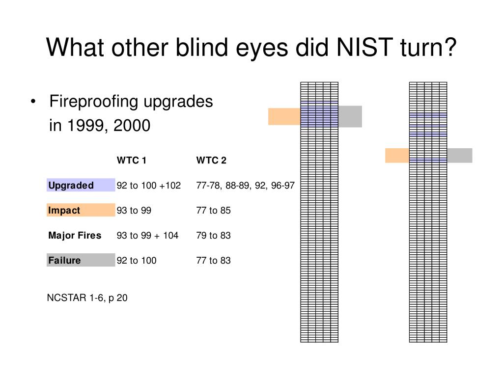 What other blind eyes did NIST turn?