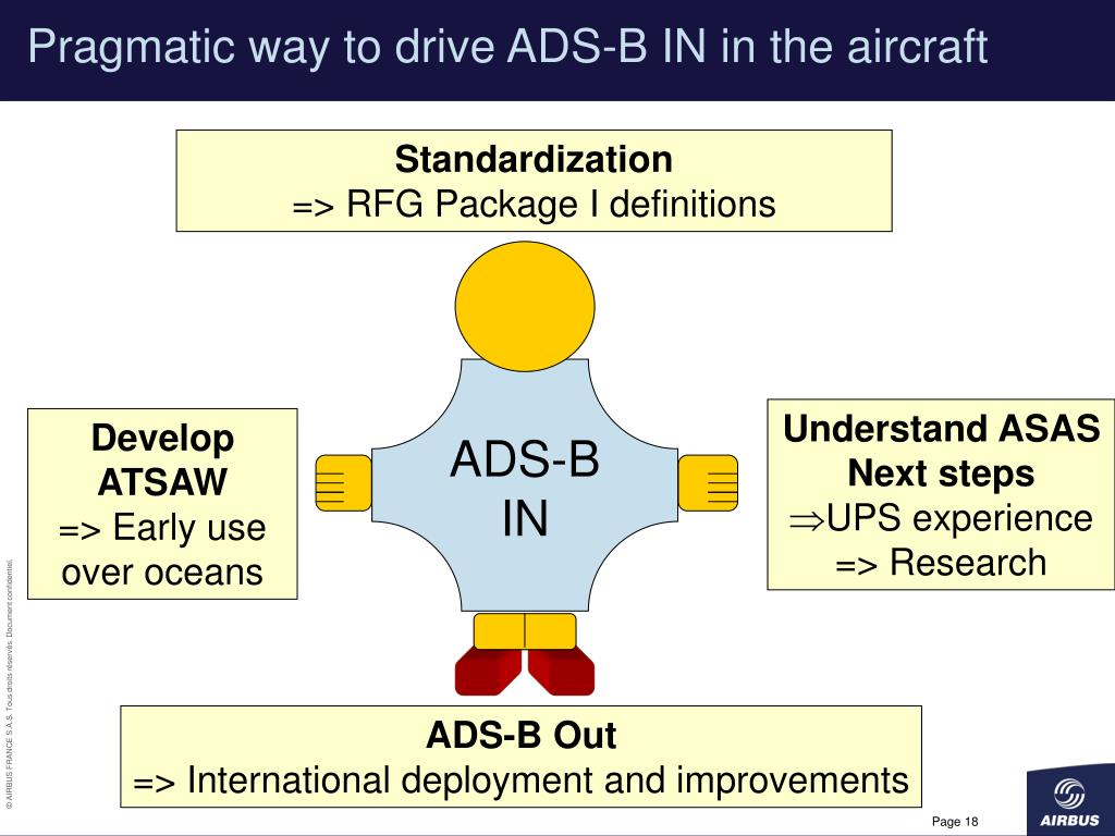 Pragmatic way to drive ADS-B IN in the aircraft