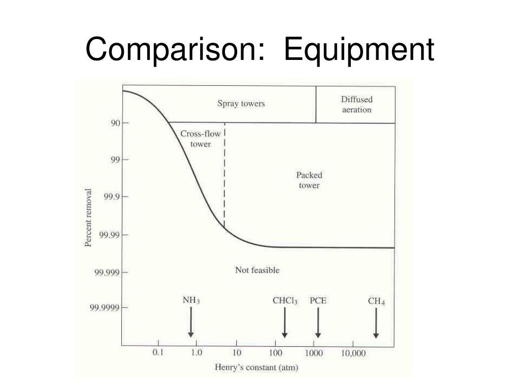 Comparison:  Equipment