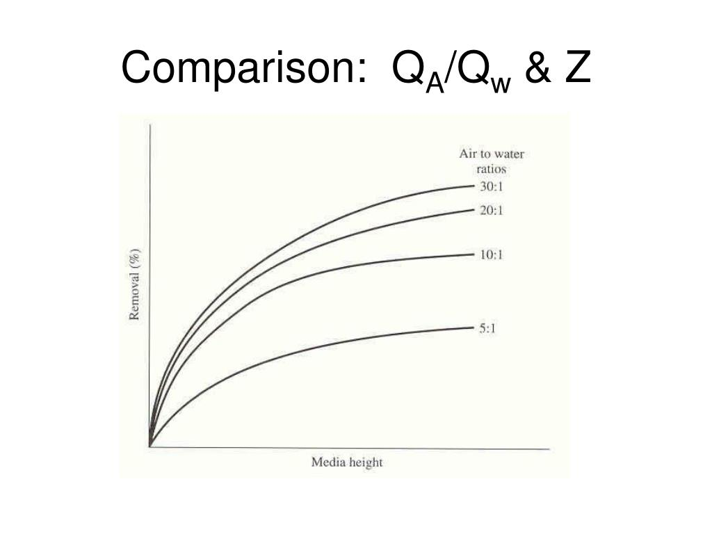 Comparison:  Q