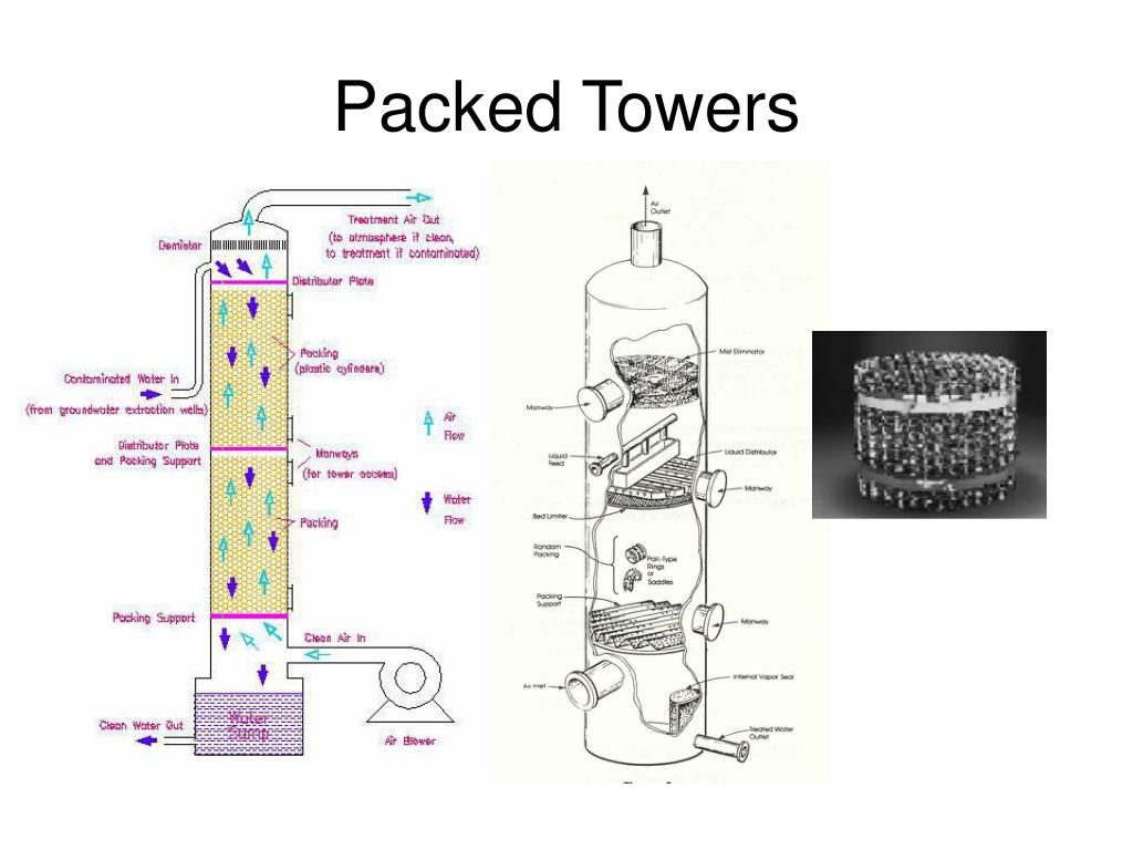Packed Towers