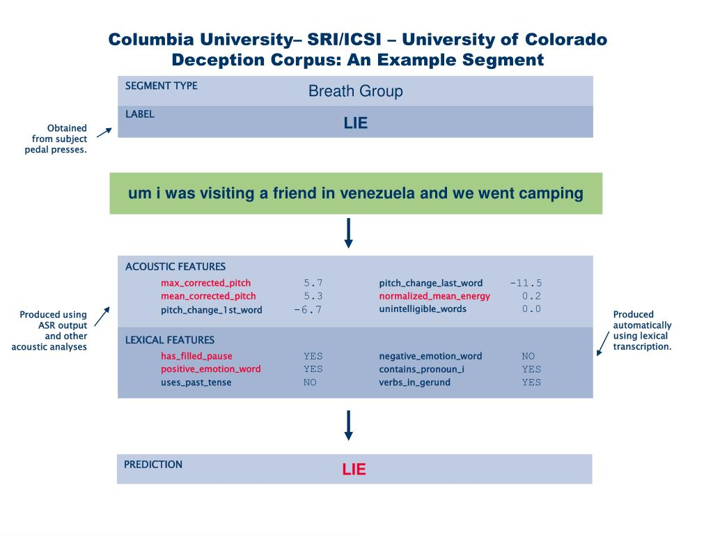 Columbia University– SRI/ICSI – University of Colorado Deception Corpus: An Example Segment