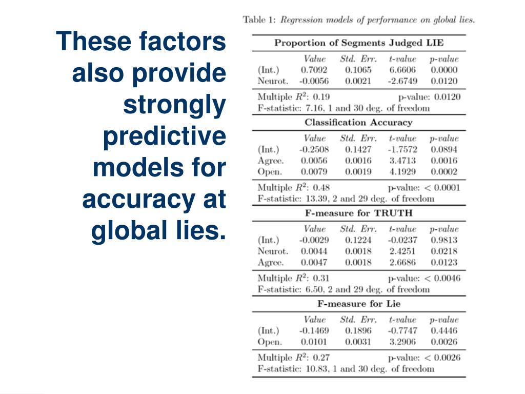 These factors also provide strongly predictive models for accuracy at global lies.