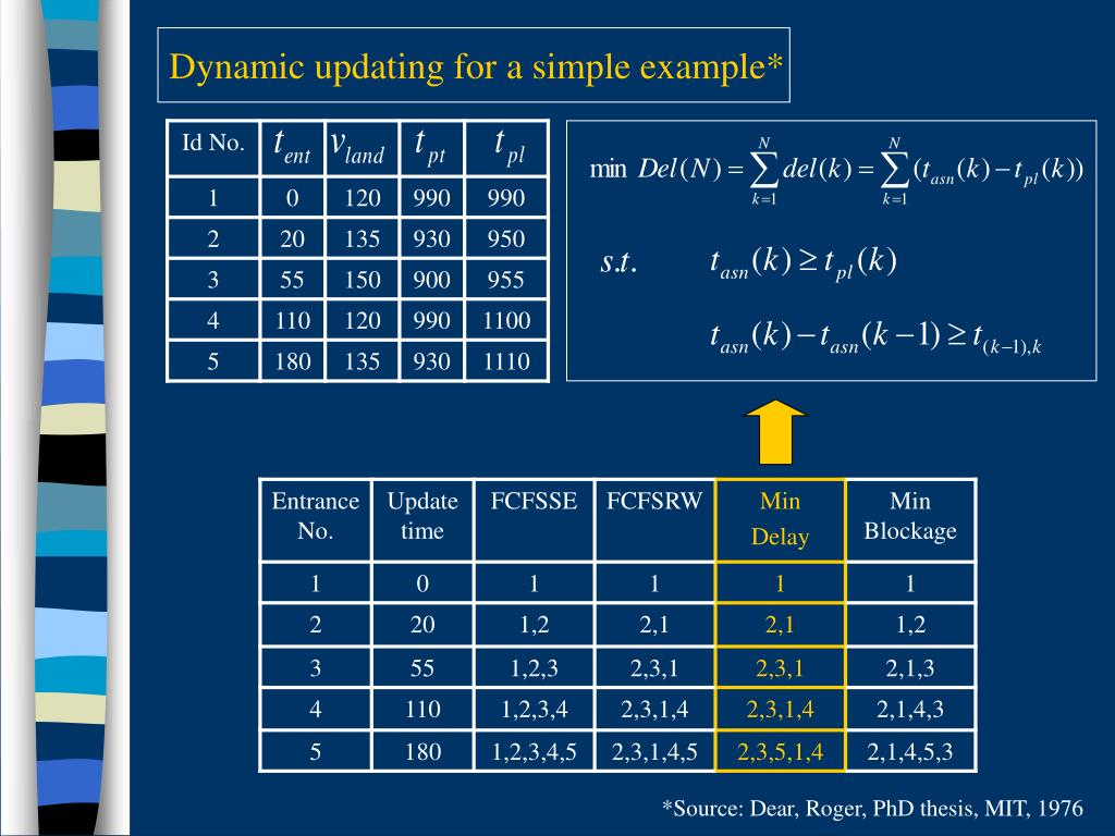 Dynamic updating for a simple example*