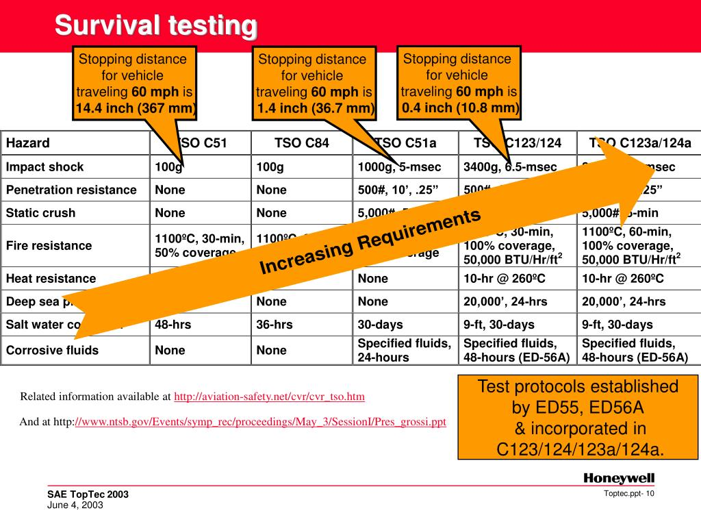 Survival testing