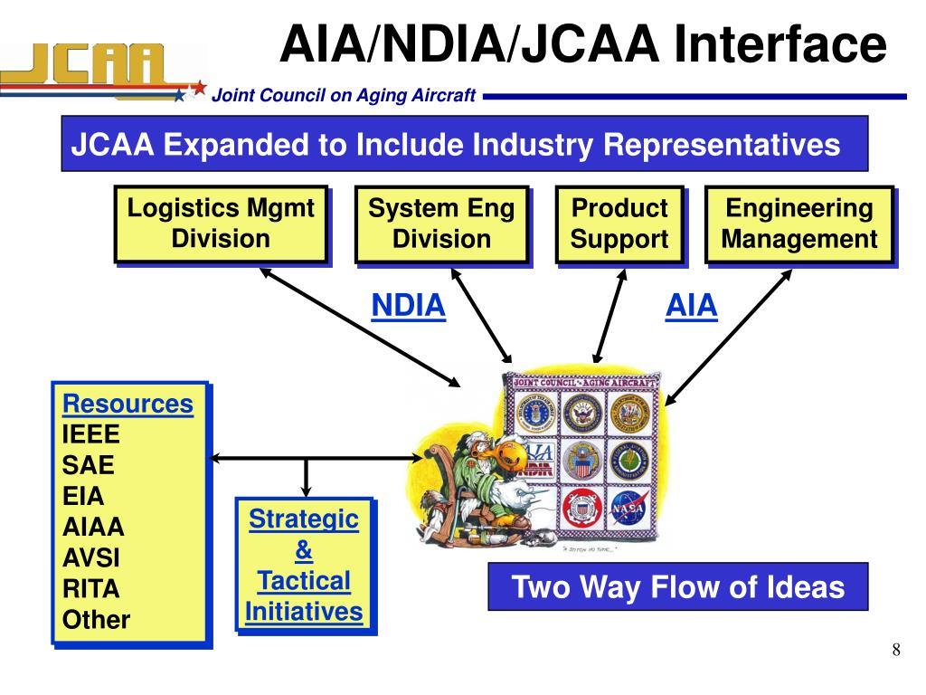 AIA/NDIA/JCAA Interface