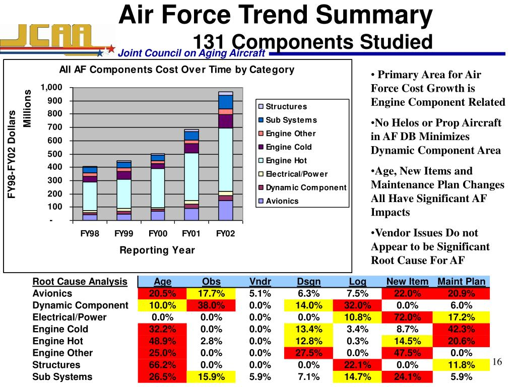 Air Force Trend Summary