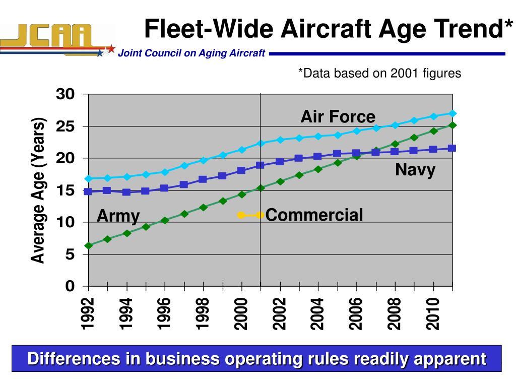 Fleet-Wide Aircraft Age Trend*