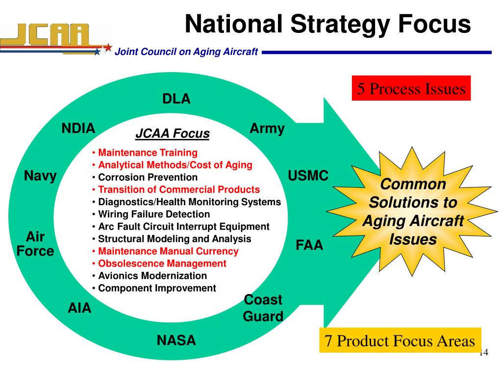 National Strategy Focus