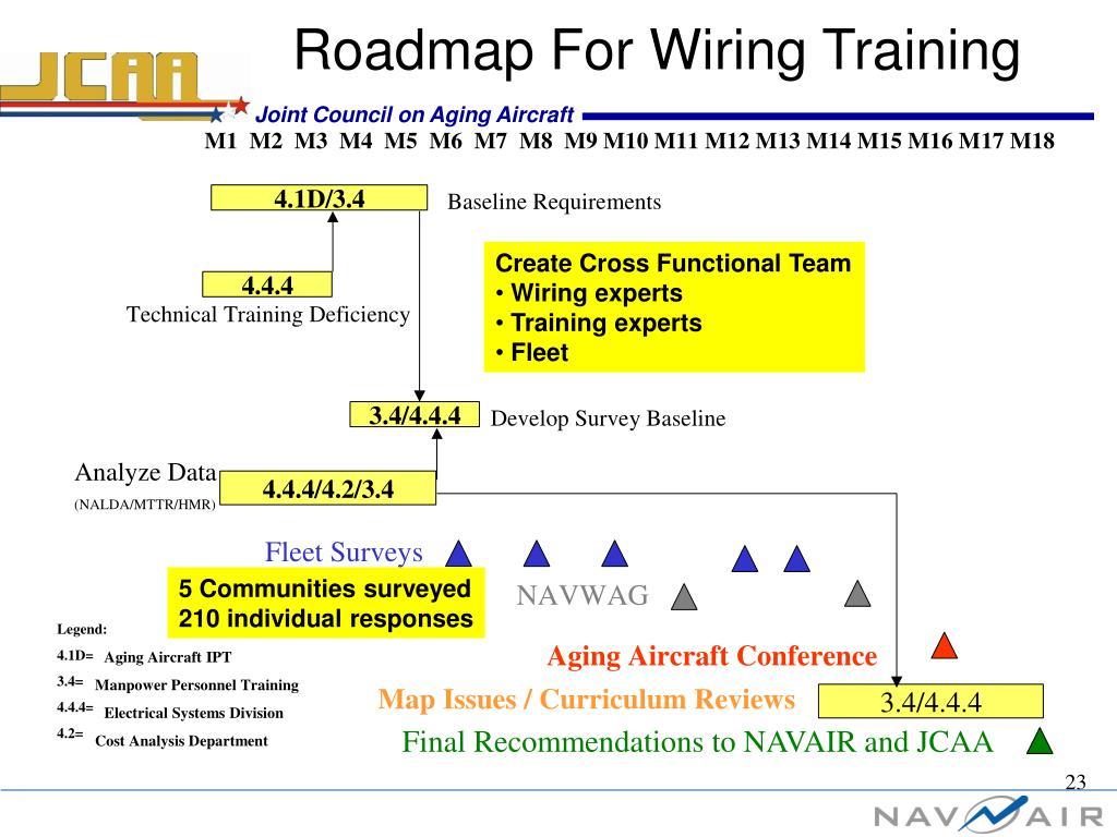 Roadmap For Wiring Training