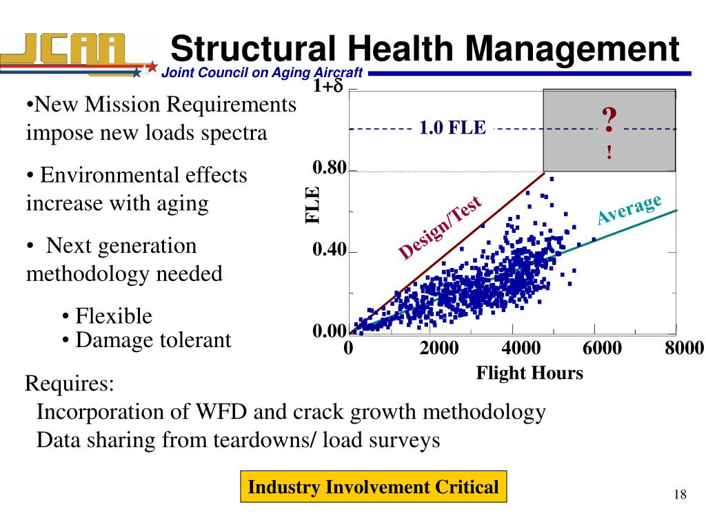 Structural Health Management