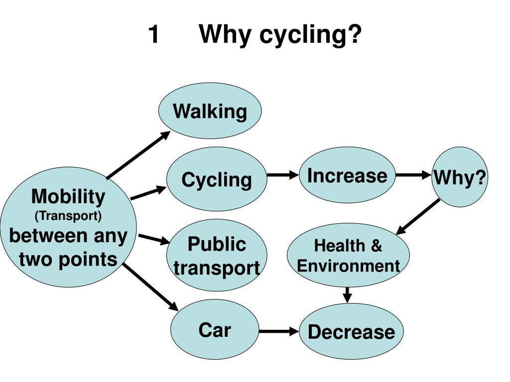 1	Why cycling?