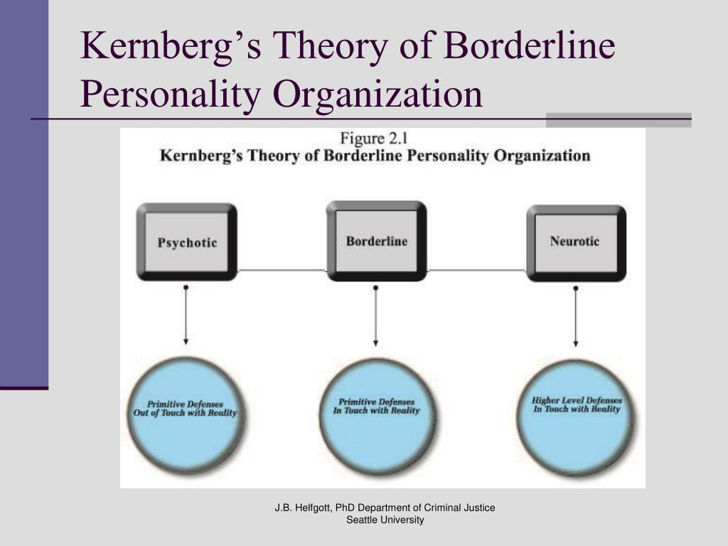Kernberg's Theory of Borderline Personality Organization