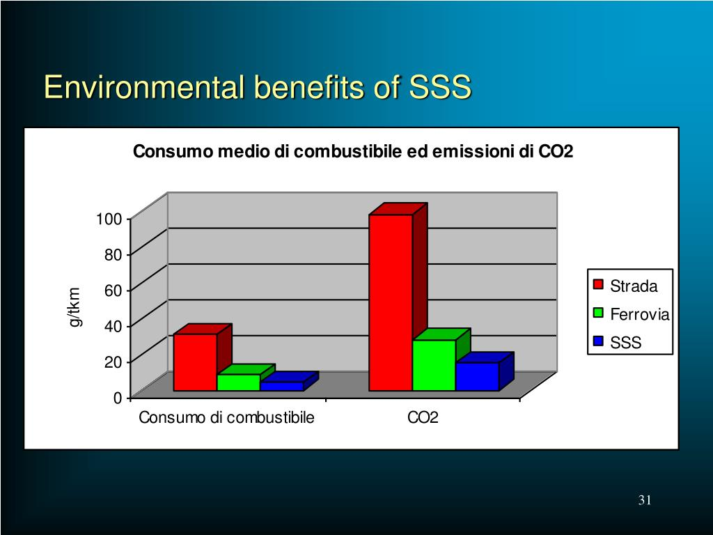Environmental benefits of SSS