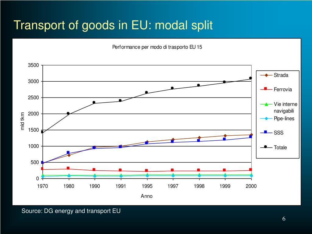 Transport of goods in EU: modal split