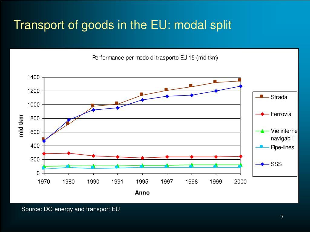 Transport of goods in the EU: modal split