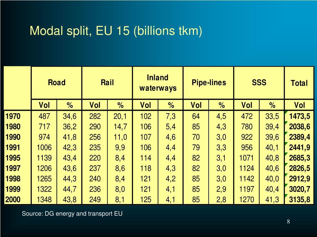 Modal split, EU 15 (billions tkm)