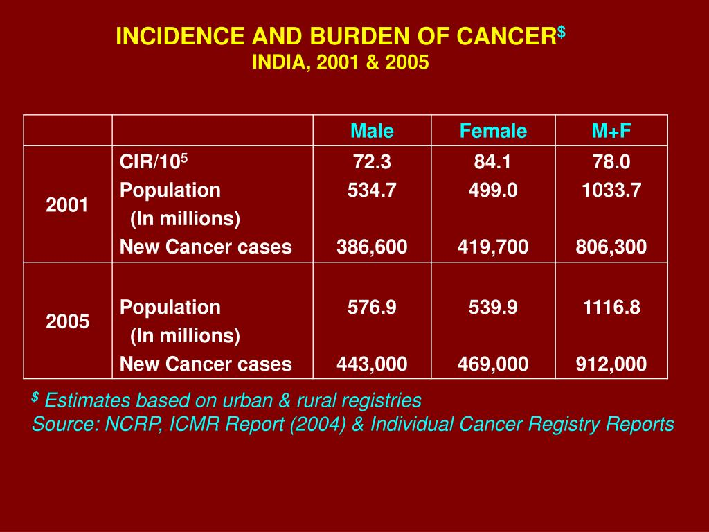 INCIDENCE AND BURDEN OF CANCER