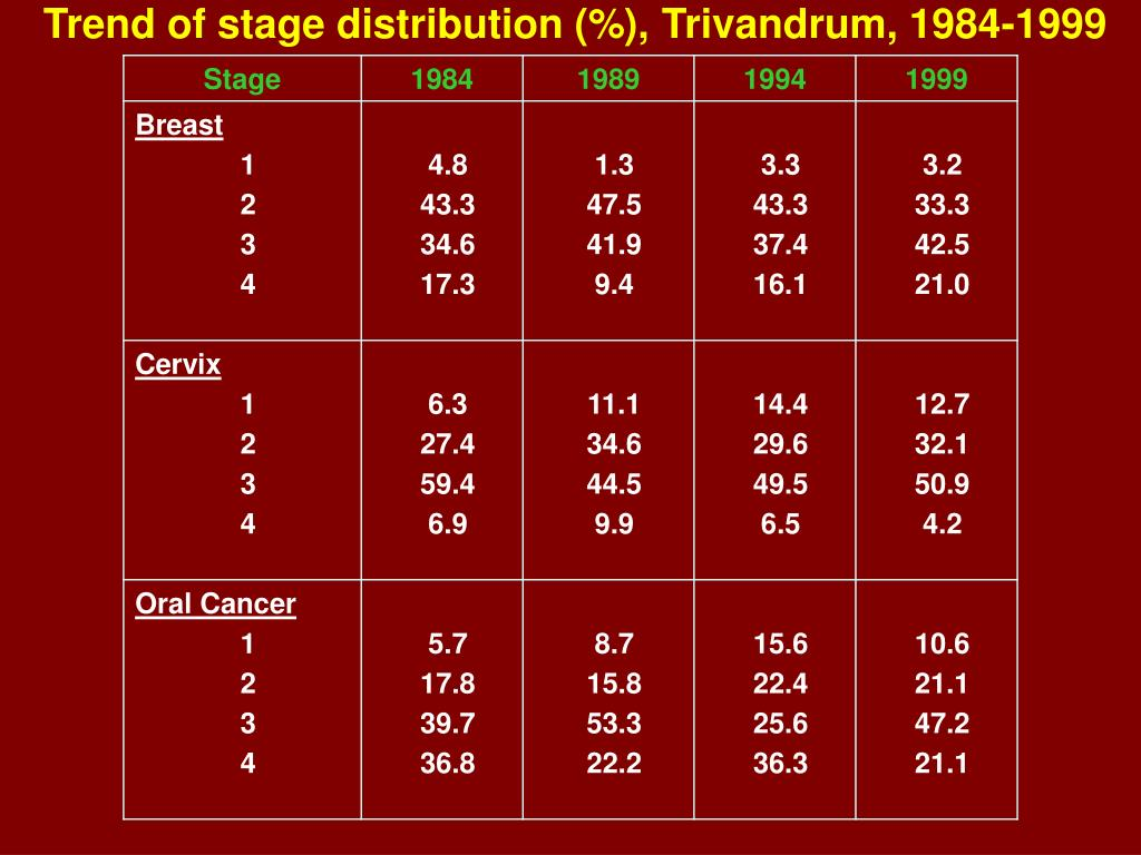 Trend of stage distribution (%), Trivandrum, 1984-1999